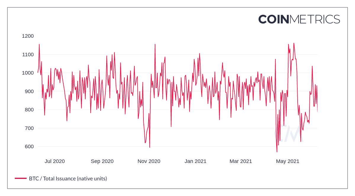 A coinmetrics chart of bitcoin's total issuance per day over the past year.
