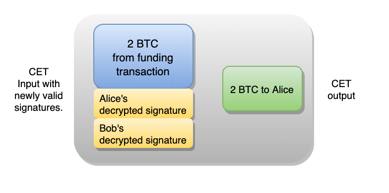 The transaction input with valid signatures, thanks to the oracle's announcement.
